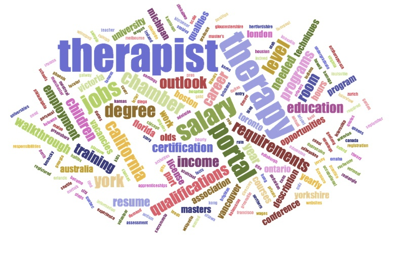Art Therapist WordCloud