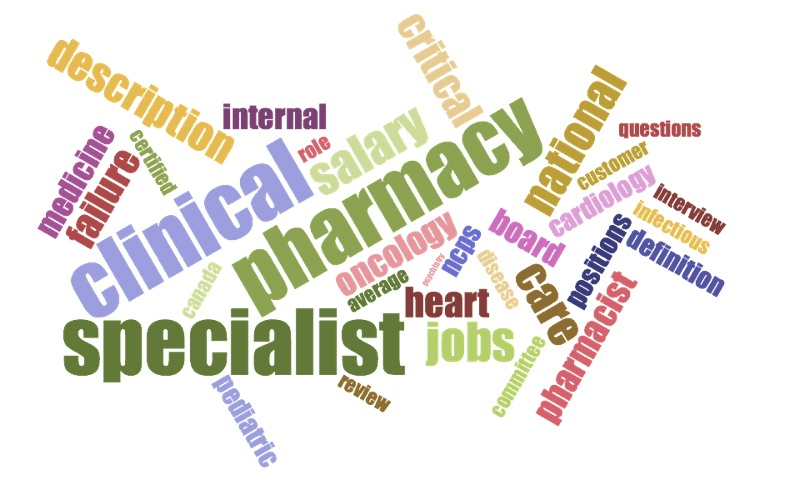 Clinical Pharmacy Specialist WordCloud