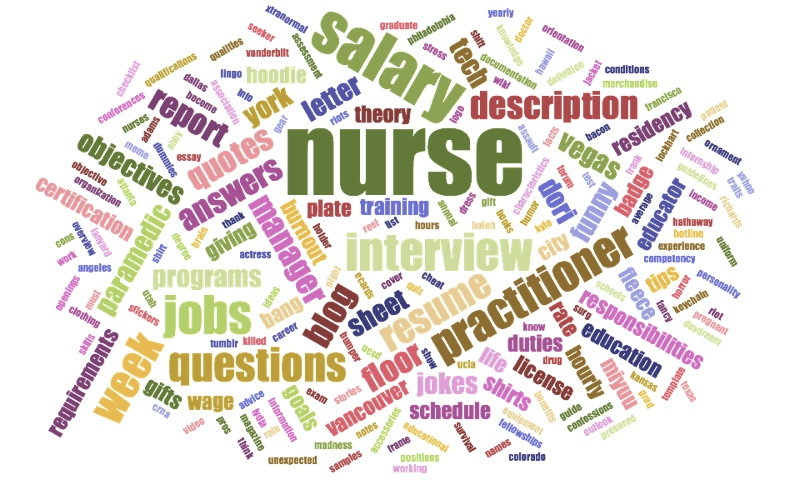 ER Nurse WordCloud