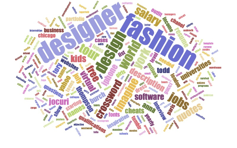Fashion Designer WordCloud